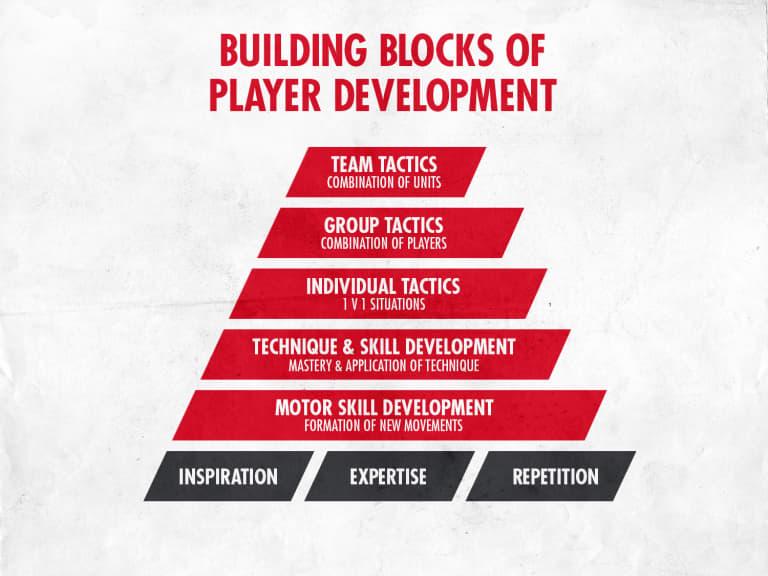 Approach to Development -